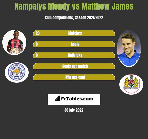 Nampalys Mendy vs Matthew James infographic