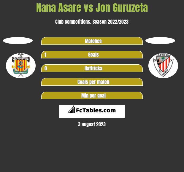 Nana Asare vs Jon Guruzeta h2h player stats
