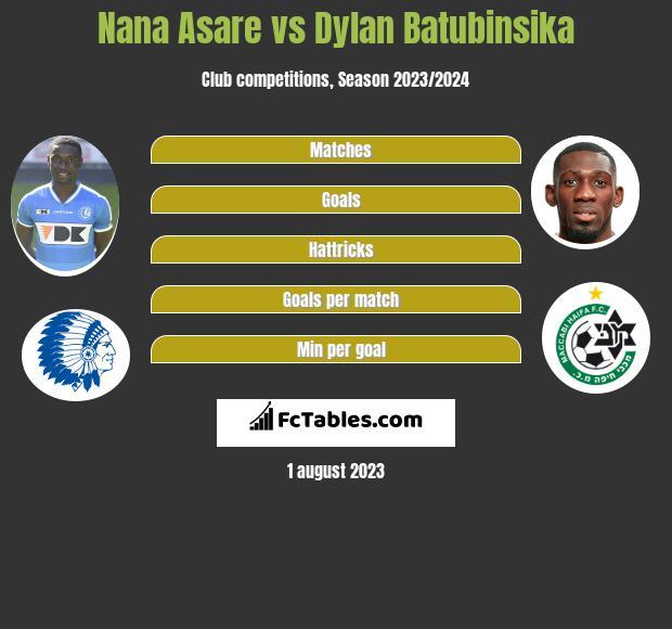 Nana Asare vs Dylan Batubinsika infographic
