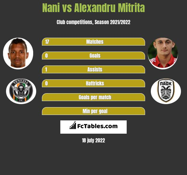 Nani vs Alexandru Mitrita h2h player stats