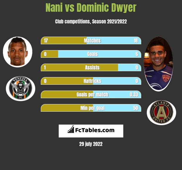Nani vs Dominic Dwyer infographic