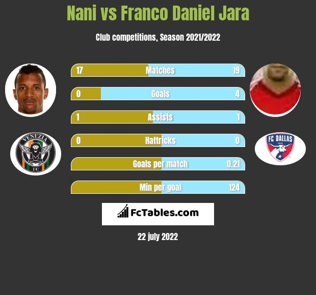 Nani vs Franco Daniel Jara infographic