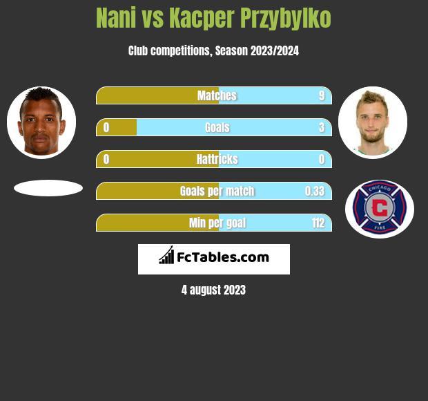 Nani vs Kacper Przybylko h2h player stats
