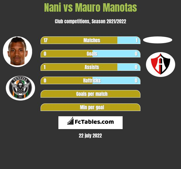 Nani vs Mauro Manotas h2h player stats