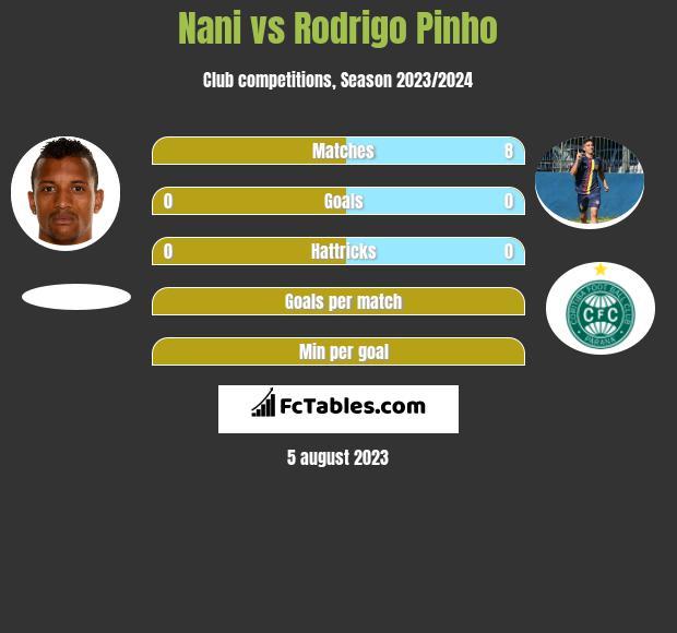 Nani vs Rodrigo Pinho infographic