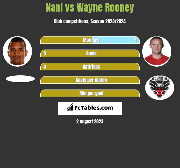 Nani vs Wayne Rooney h2h player stats