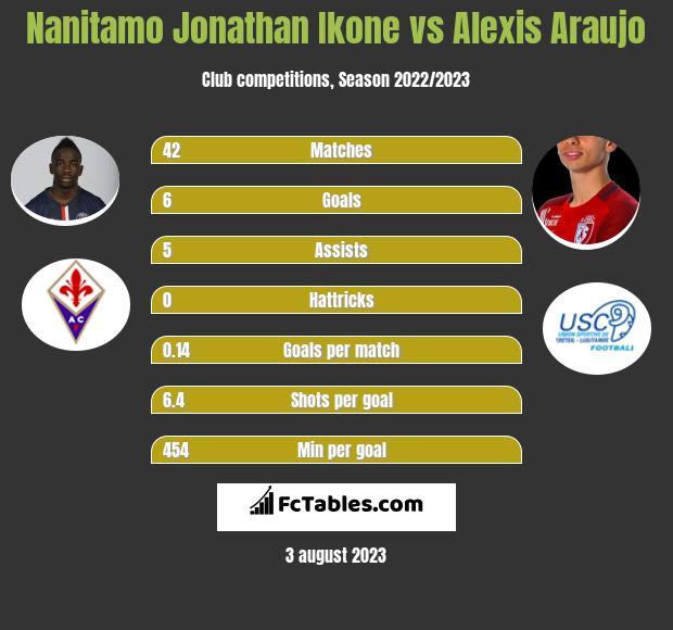 Nanitamo Jonathan Ikone vs Alexis Araujo infographic