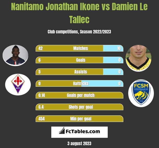 Nanitamo Jonathan Ikone vs Damien Le Tallec infographic