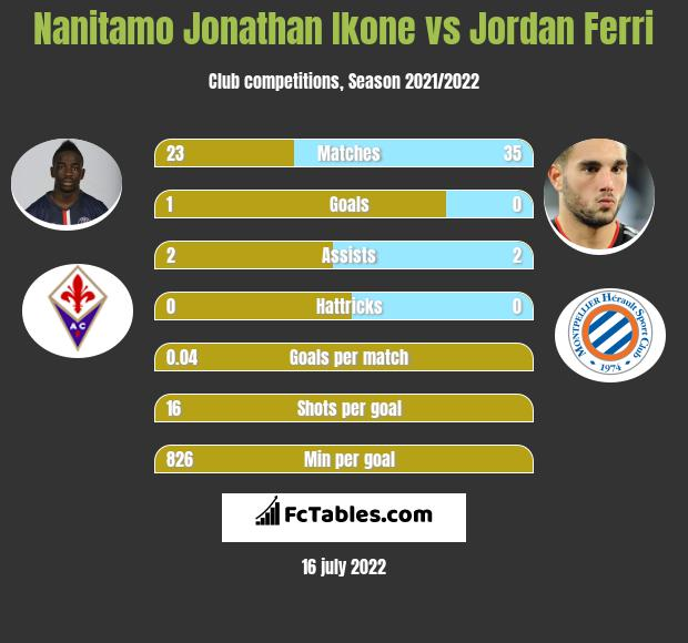 Nanitamo Jonathan Ikone vs Jordan Ferri infographic