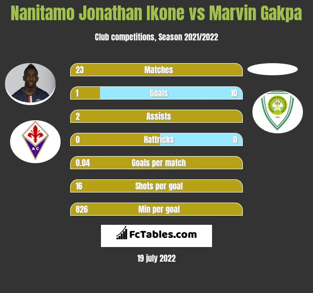 Nanitamo Jonathan Ikone vs Marvin Gakpa infographic