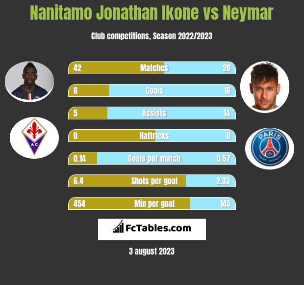 Nanitamo Jonathan Ikone vs Neymar infographic