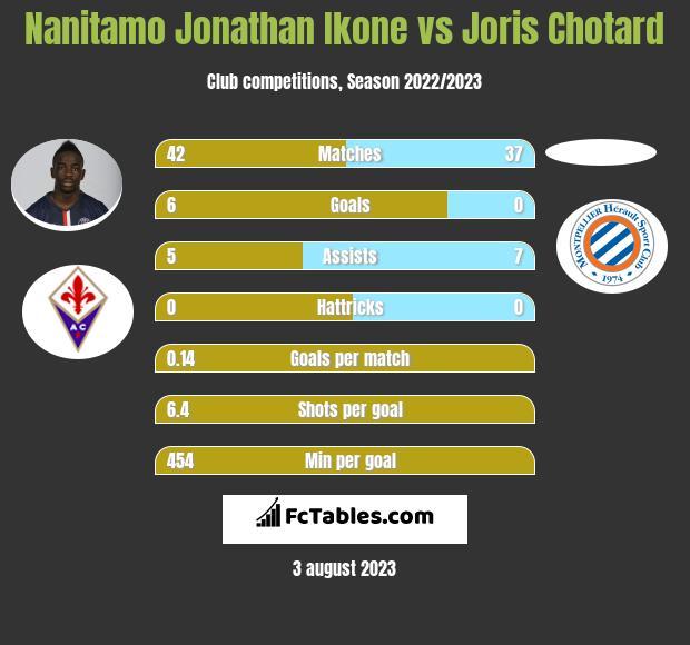 Nanitamo Jonathan Ikone vs Joris Chotard infographic