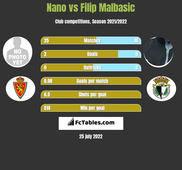 Nano vs Filip Malbasic infographic