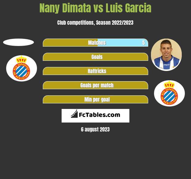 Nany Dimata vs Luis Garcia h2h player stats