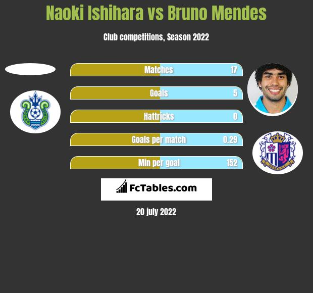 Naoki Ishihara vs Bruno Mendes h2h player stats