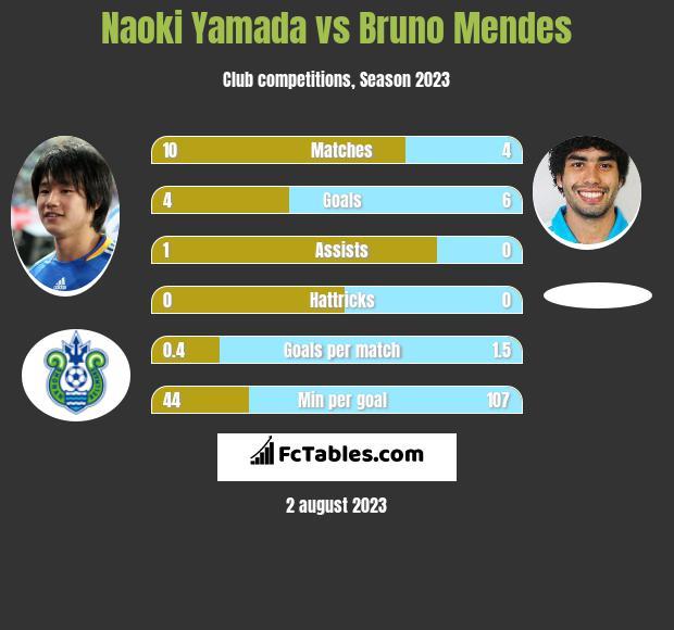 Naoki Yamada vs Bruno Mendes infographic