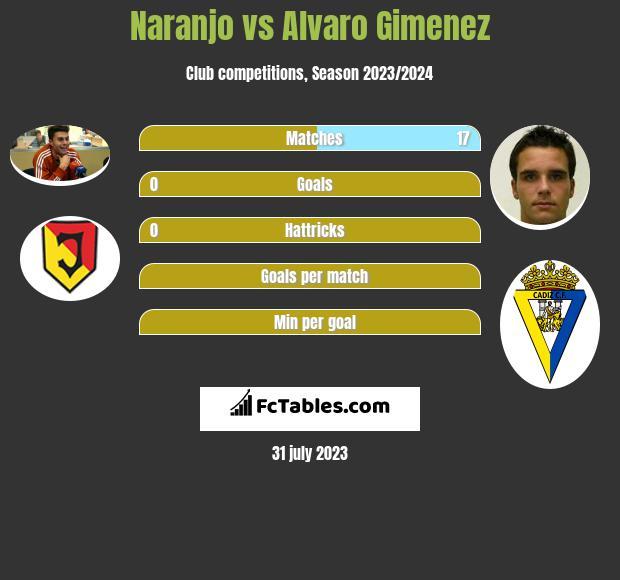 Naranjo vs Alvaro Gimenez h2h player stats