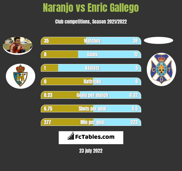 Naranjo vs Enric Gallego h2h player stats