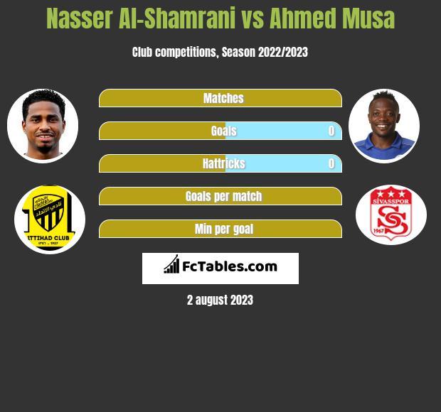 Nasser Al-Shamrani vs Ahmed Musa h2h player stats