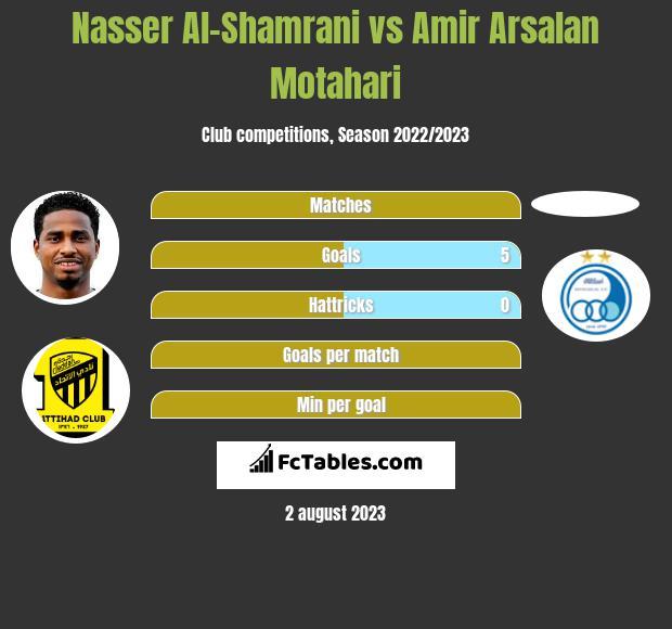 Nasser Al-Shamrani vs Amir Arsalan Motahari infographic