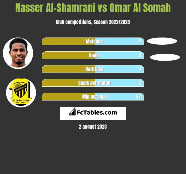 Nasser Al-Shamrani vs Omar Al Somah h2h player stats
