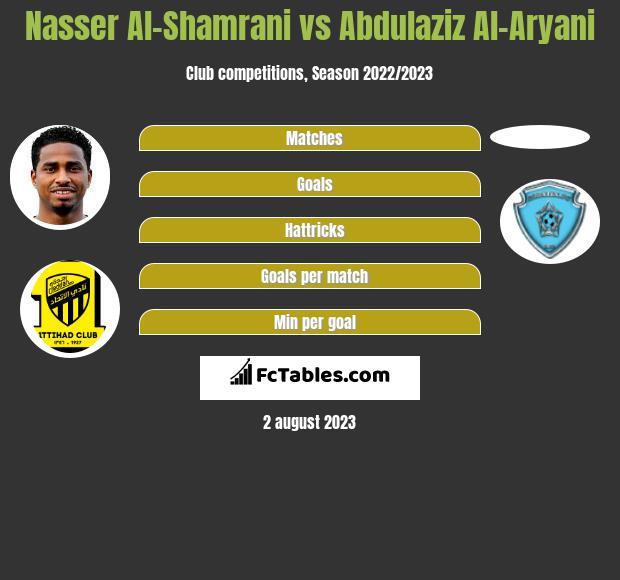 Nasser Al-Shamrani vs Abdulaziz Al-Aryani infographic