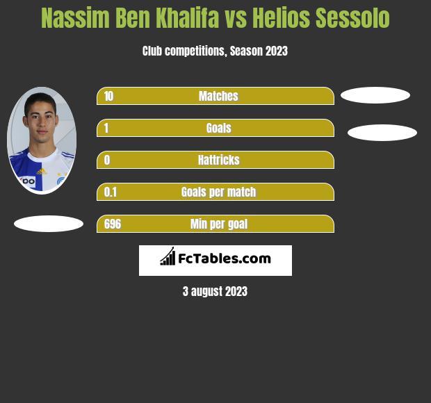 Nassim Ben Khalifa vs Helios Sessolo h2h player stats