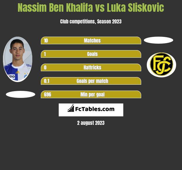 Nassim Ben Khalifa vs Luka Sliskovic h2h player stats