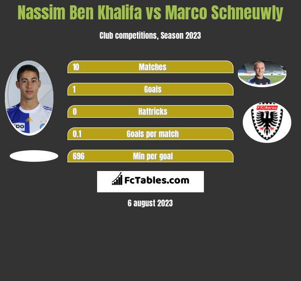 Nassim Ben Khalifa vs Marco Schneuwly h2h player stats