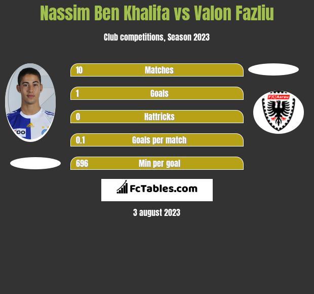 Nassim Ben Khalifa vs Valon Fazliu h2h player stats