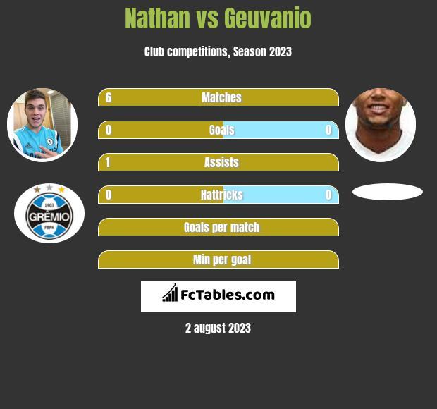 Nathan vs Geuvanio infographic