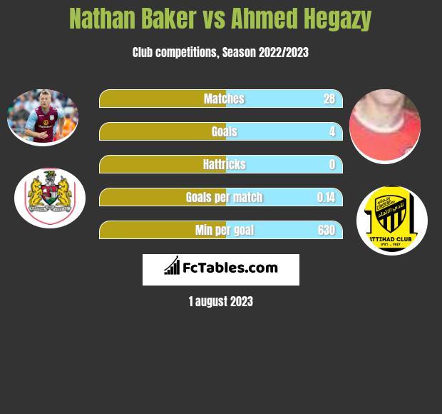 Nathan Baker vs Ahmed Hegazy infographic