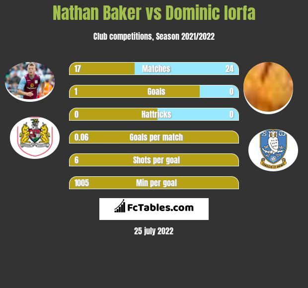 Nathan Baker infographic statistics for Sheffield Wednesday