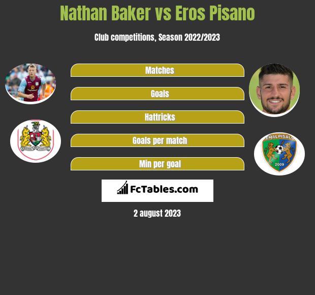 Nathan Baker vs Eros Pisano infographic