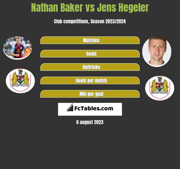 Nathan Baker vs Jens Hegeler infographic