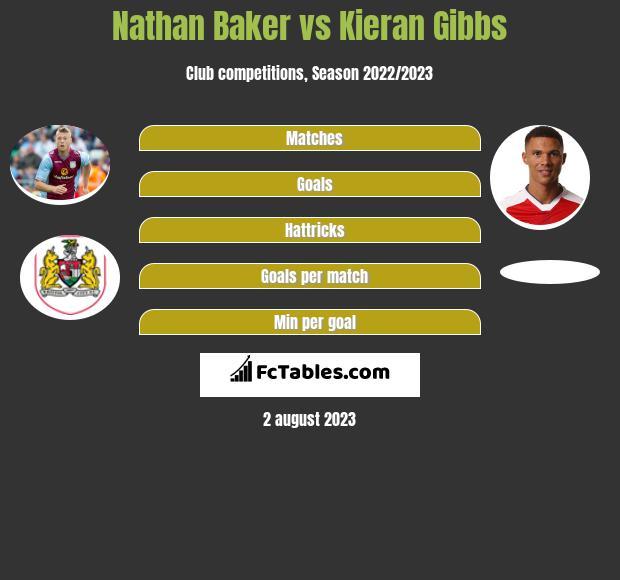 Nathan Baker vs Kieran Gibbs infographic