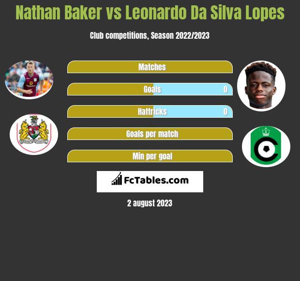 Nathan Baker vs Leonardo Da Silva Lopes infographic