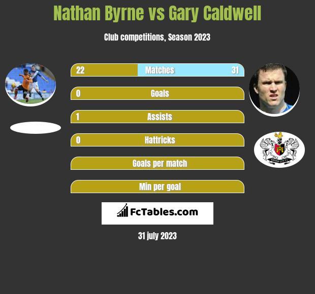 Nathan Byrne vs Gary Caldwell infographic