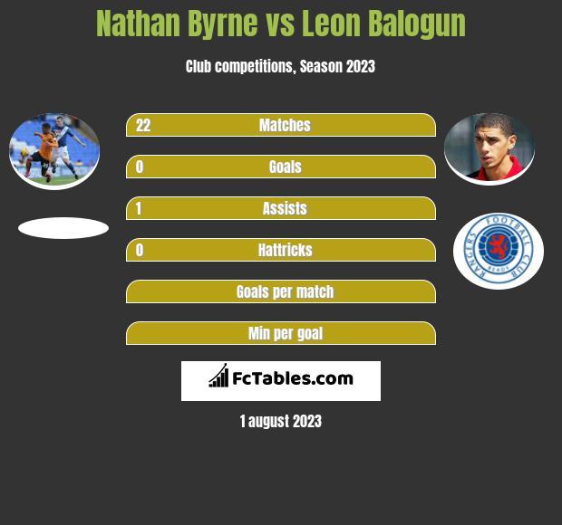 Nathan Byrne vs Leon Balogun infographic