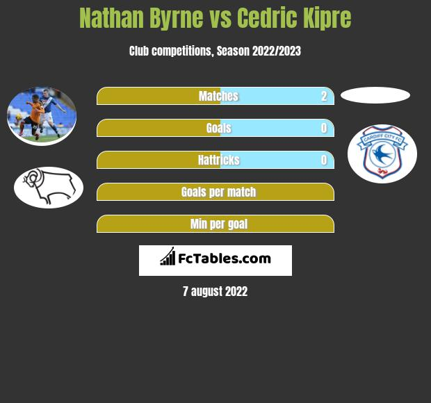 Nathan Byrne infographic statistics for Wigan