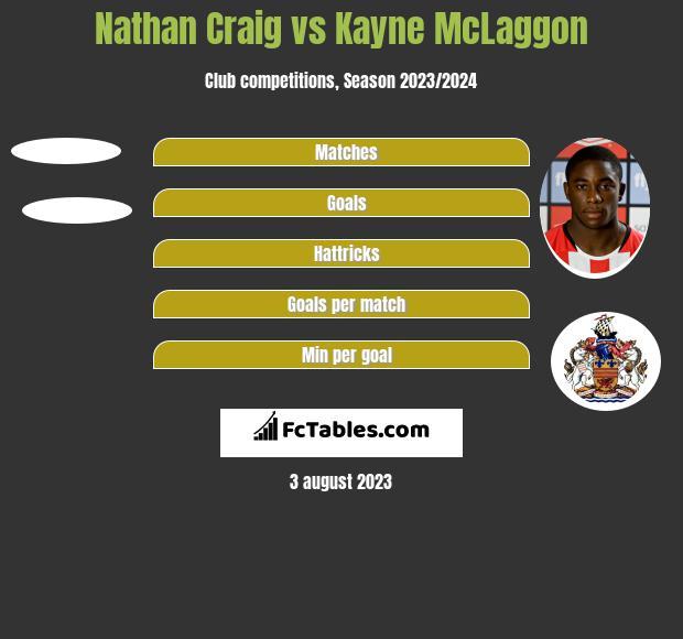 Nathan Craig vs Kayne McLaggon h2h player stats
