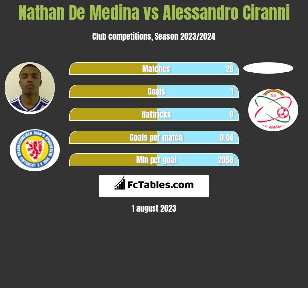 Nathan De Medina vs Alessandro Ciranni infographic
