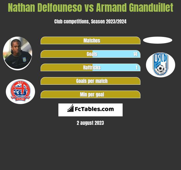 Nathan Delfouneso vs Armand Gnanduillet infographic