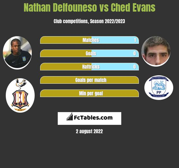 Nathan Delfouneso vs Ched Evans infographic