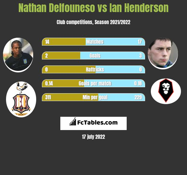 Nathan Delfouneso infographic statistics for Rochdale