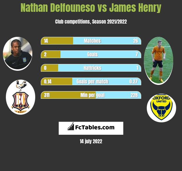 Nathan Delfouneso vs James Henry infographic