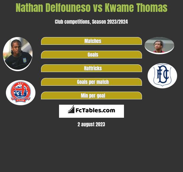 Nathan Delfouneso vs Kwame Thomas infographic