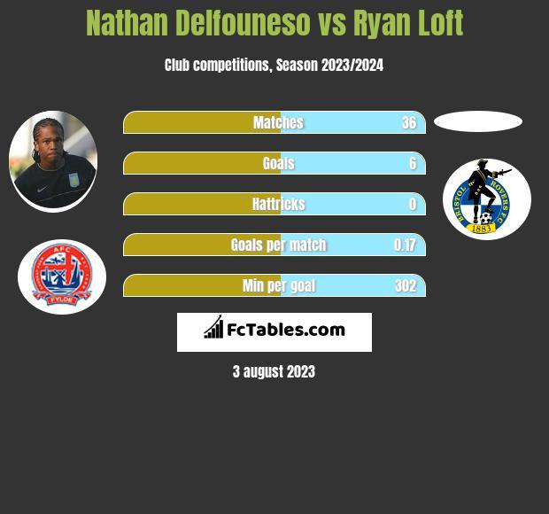 Nathan Delfouneso vs Ryan Loft h2h player stats