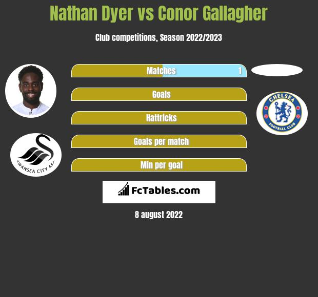 Nathan Dyer vs Conor Gallagher infographic
