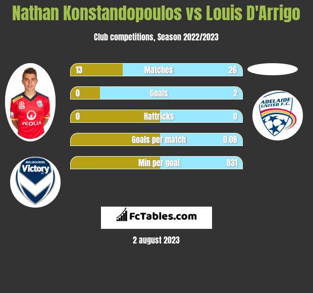 Nathan Konstandopoulos vs Louis D'Arrigo infographic